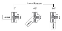 3-Way Diversion Ball Valve Positions