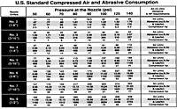 U.S. Standard Compressed Air and Abrasive Consumption