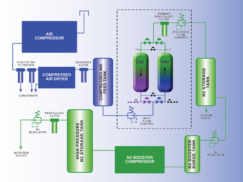 Item # GN2-250, GN2 Series PSA Nitrogen Generator On Compressed Air