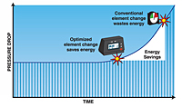 Potential Energy Savings with Filter Monitor